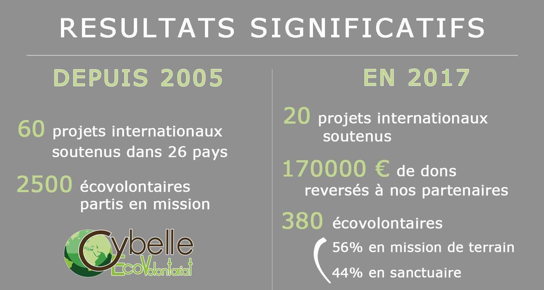 ecovolunteer results